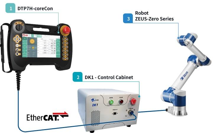 robot-and-controller-diagram