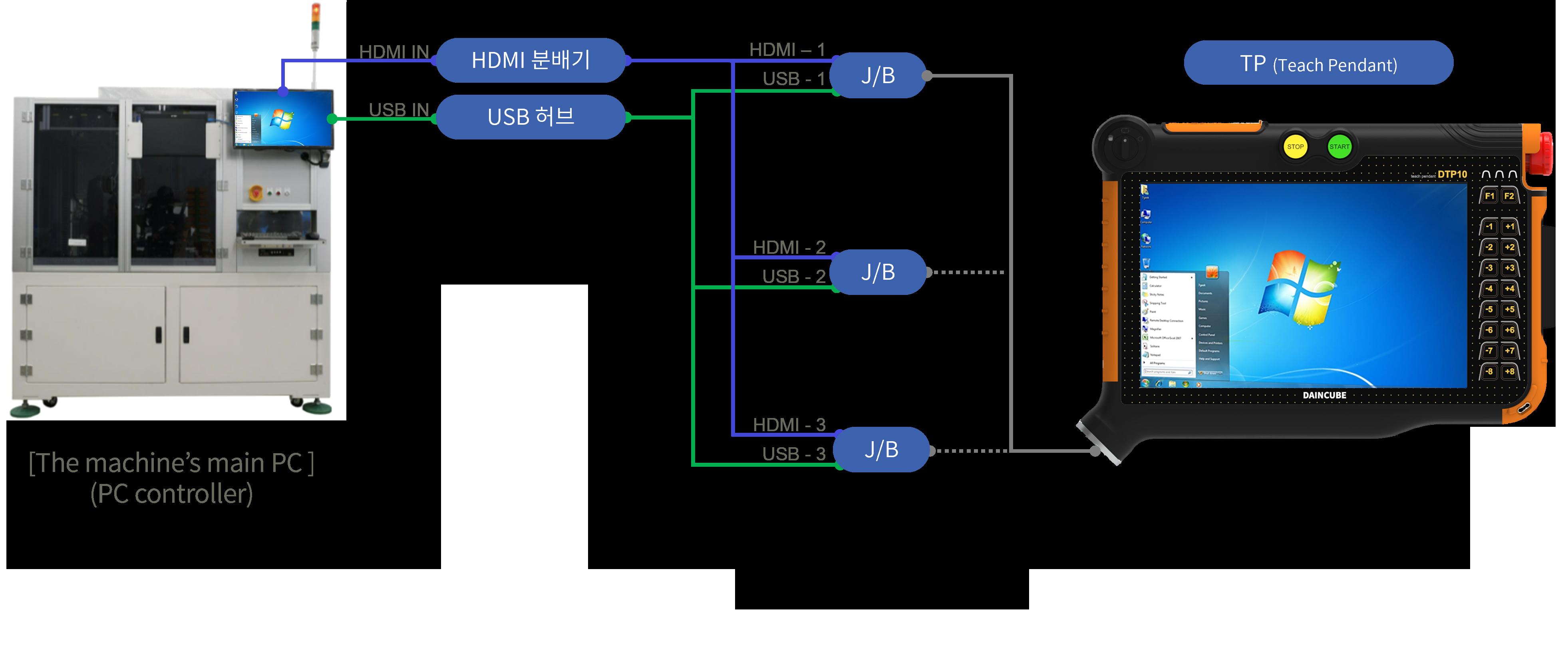 KVM-DTP10